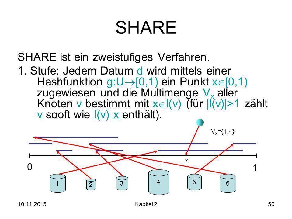 SHARE SHARE ist ein zweistufiges Verfahren.