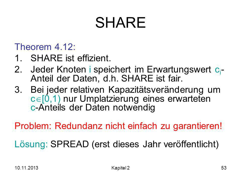 SHARE Theorem 4.12: SHARE ist effizient.