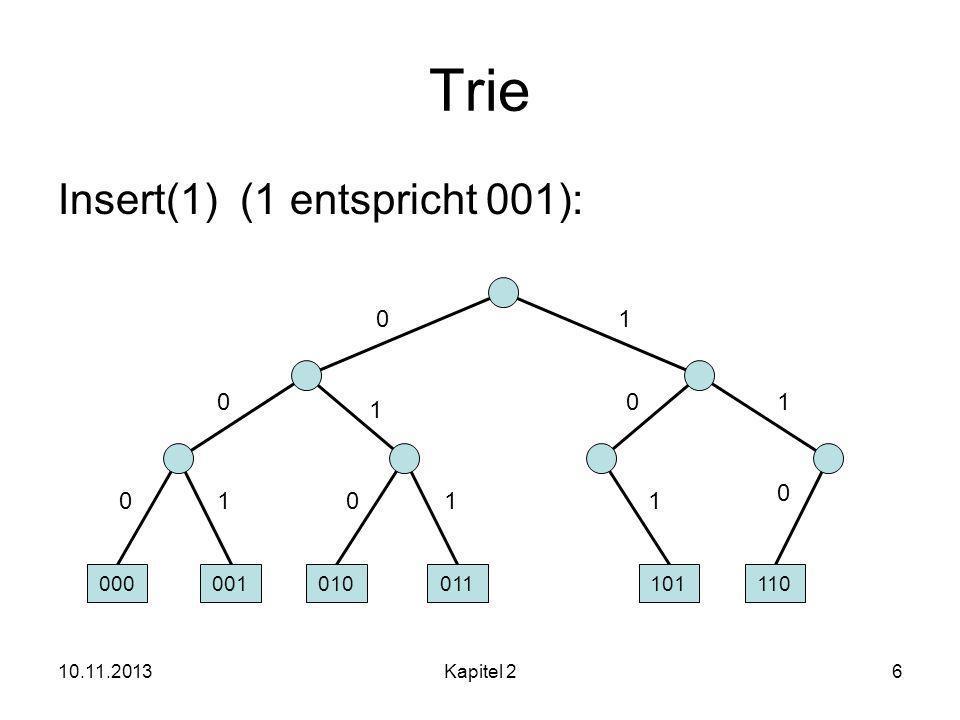 Trie Insert(1) (1 entspricht 001): 1 1 1 1 1 1 000 001 010 011 101 110