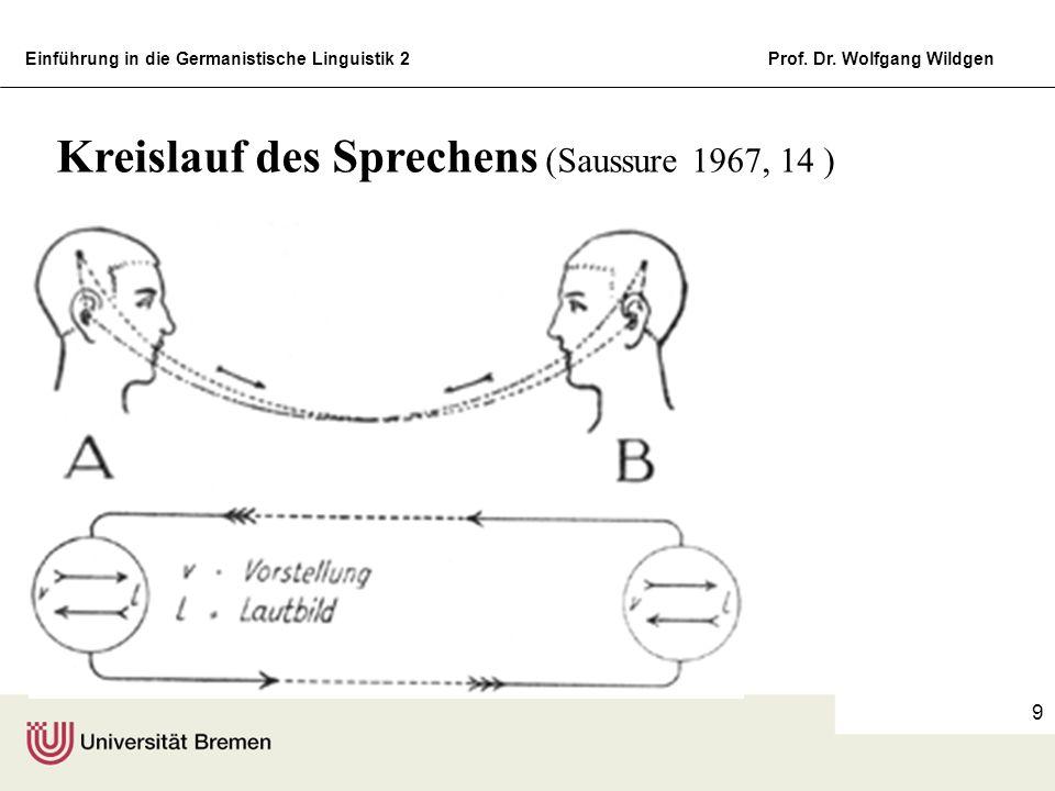 Kreislauf des Sprechens (Saussure 1967, 14 )