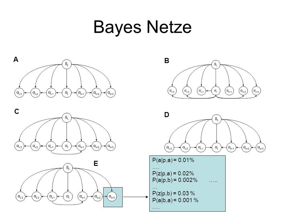 Bayes Netze A B C D E P(a|p,a) = 0.01% …. P(z|p,a) = 0.02%