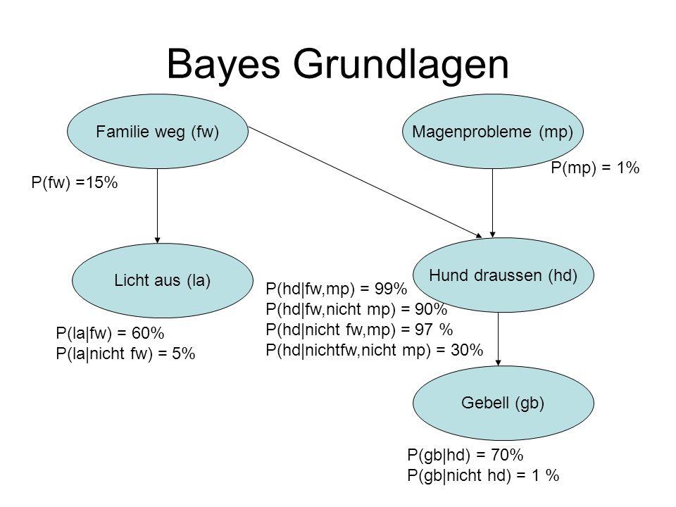 Bayes Grundlagen Familie weg (fw) Magenprobleme (mp) P(mp) = 1%