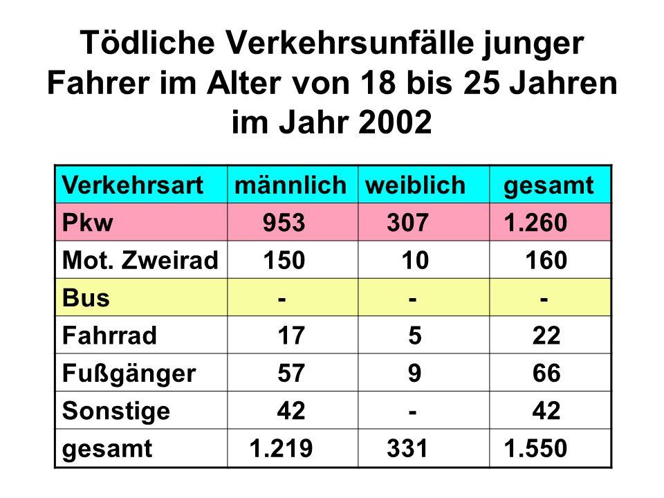 Tödliche Verkehrsunfälle junger Fahrer im Alter von 18 bis 25 Jahren im Jahr 2002