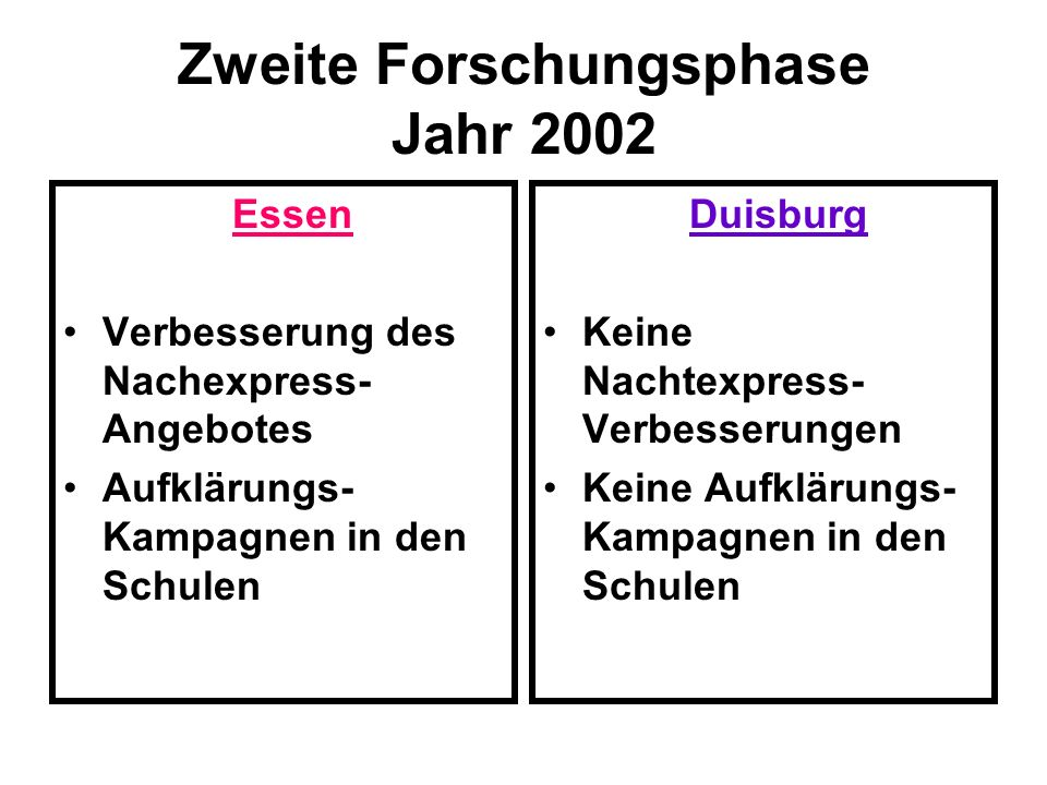 Zweite Forschungsphase Jahr 2002