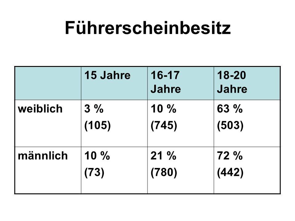 Führerscheinbesitz 15 Jahre 16-17 Jahre 18-20 Jahre weiblich 3 % (105)