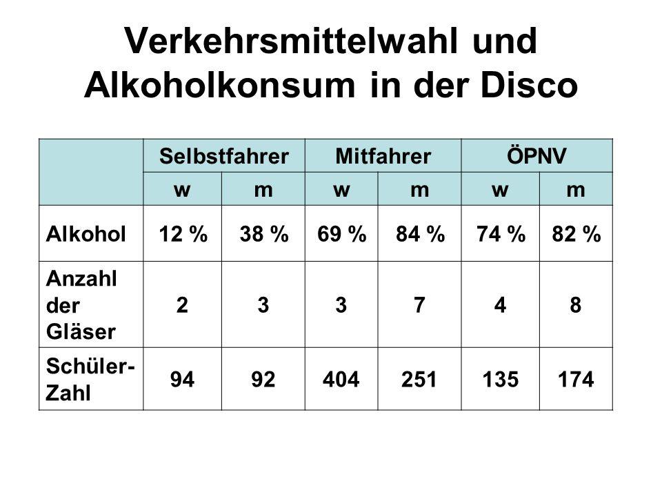 Verkehrsmittelwahl und Alkoholkonsum in der Disco