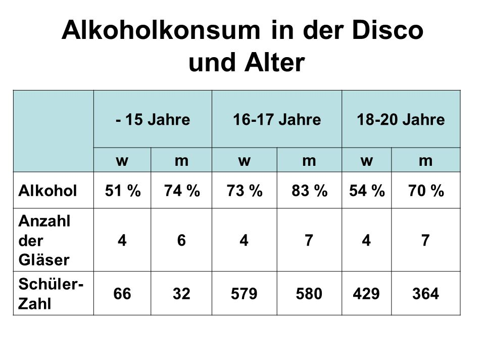 Alkoholkonsum in der Disco und Alter