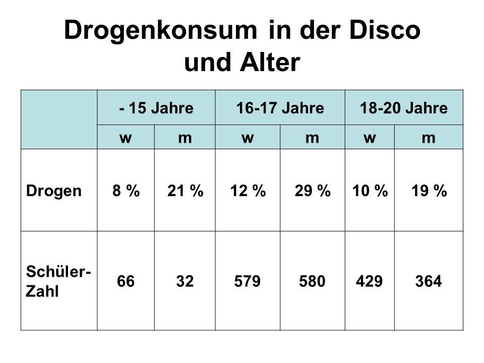 Drogenkonsum in der Disco und Alter
