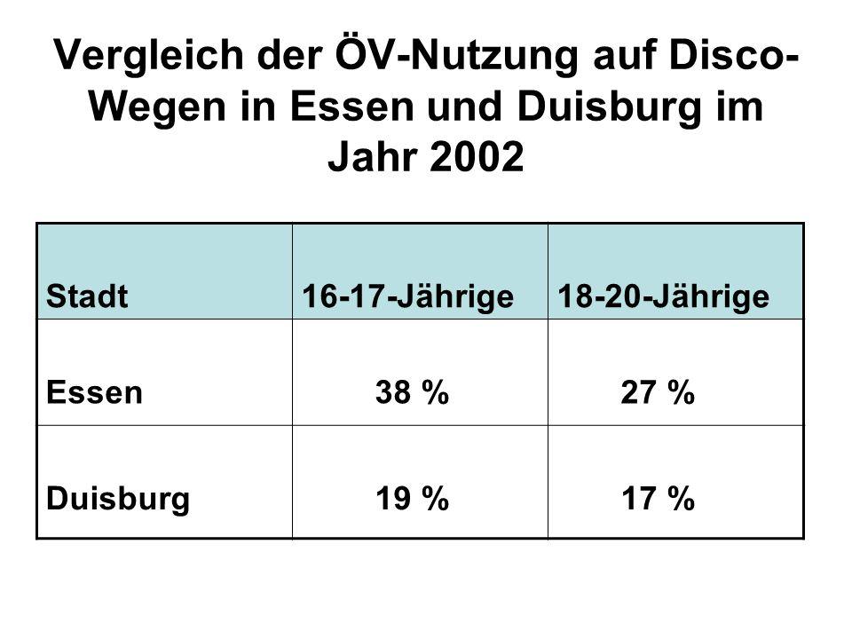 Vergleich der ÖV-Nutzung auf Disco-Wegen in Essen und Duisburg im Jahr 2002