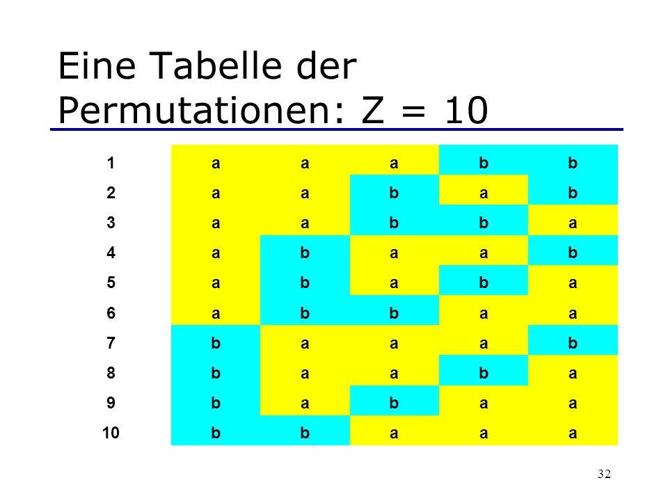 Eine Tabelle der Permutationen: Z = 10