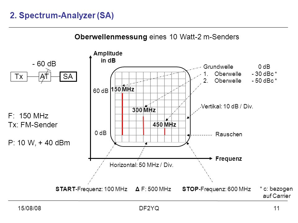 2. Spectrum-Analyzer (SA)‏