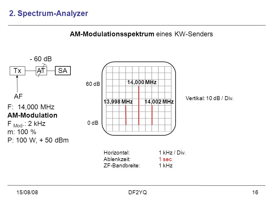2. Spectrum-Analyzer AM-Modulationsspektrum eines KW-Senders - 60 dB