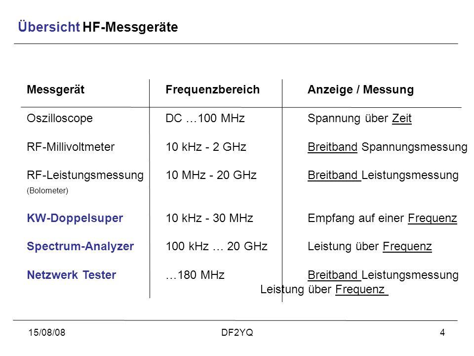 Übersicht HF-Messgeräte
