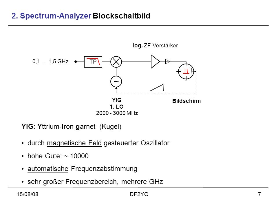 2. Spectrum-Analyzer Blockschaltbild