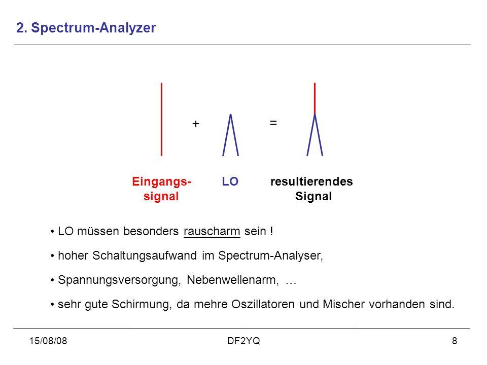 2. Spectrum-Analyzer + = Eingangs- signal LO resultierendes Signal