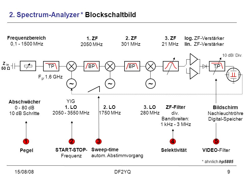2. Spectrum-Analyzer * Blockschaltbild