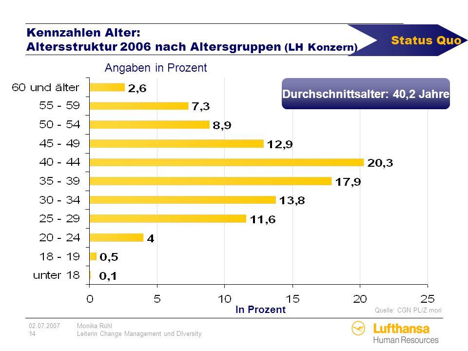Kennzahlen Alter: Altersstruktur 2006 nach Altersgruppen (LH Konzern)