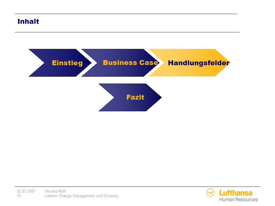 Inhalt Einstieg Business Case Handlungsfelder Fazit