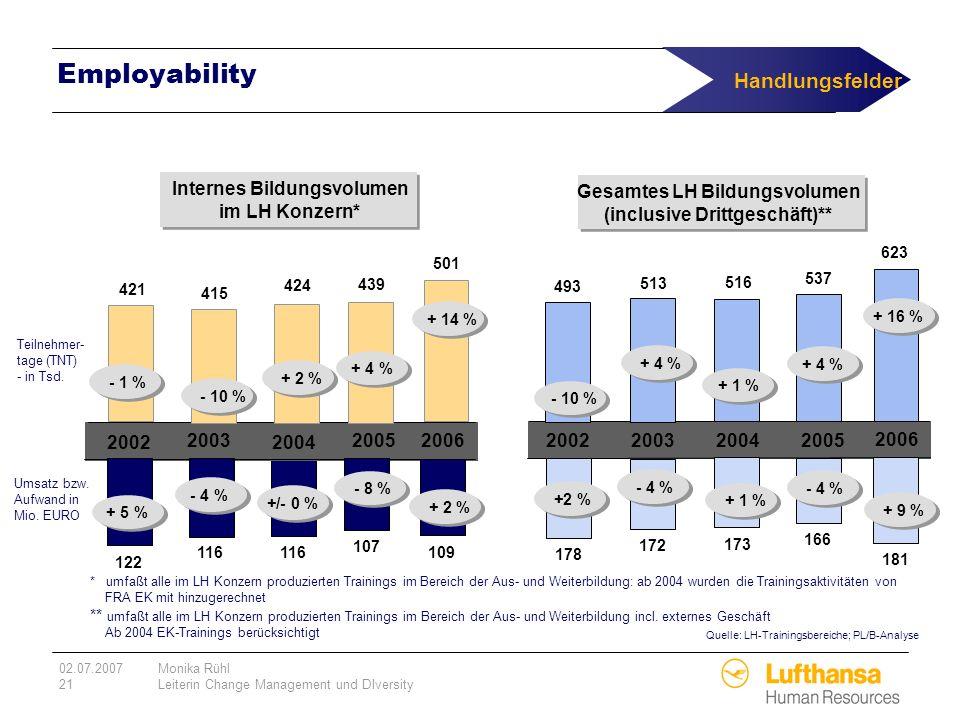 Employability Handlungsfelder Internes Bildungsvolumen im LH Konzern*