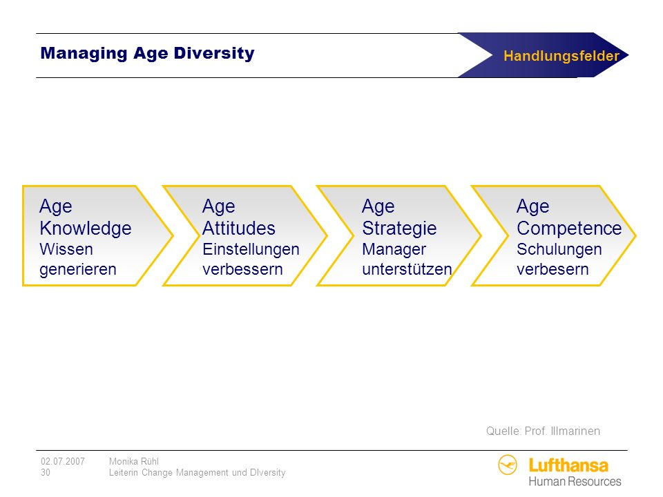 Managing Age Diversity