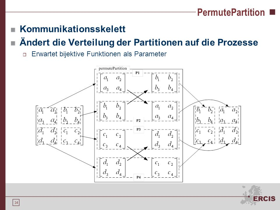 PermutePartition Kommunikationsskelett