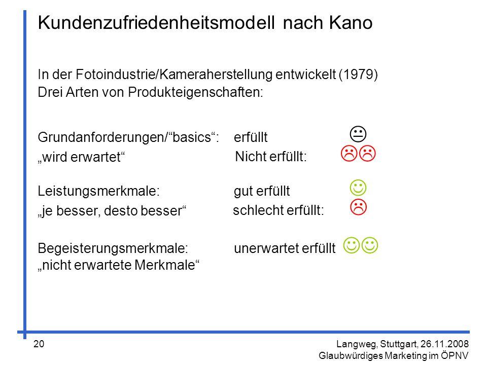 Kundenzufriedenheitsmodell nach Kano