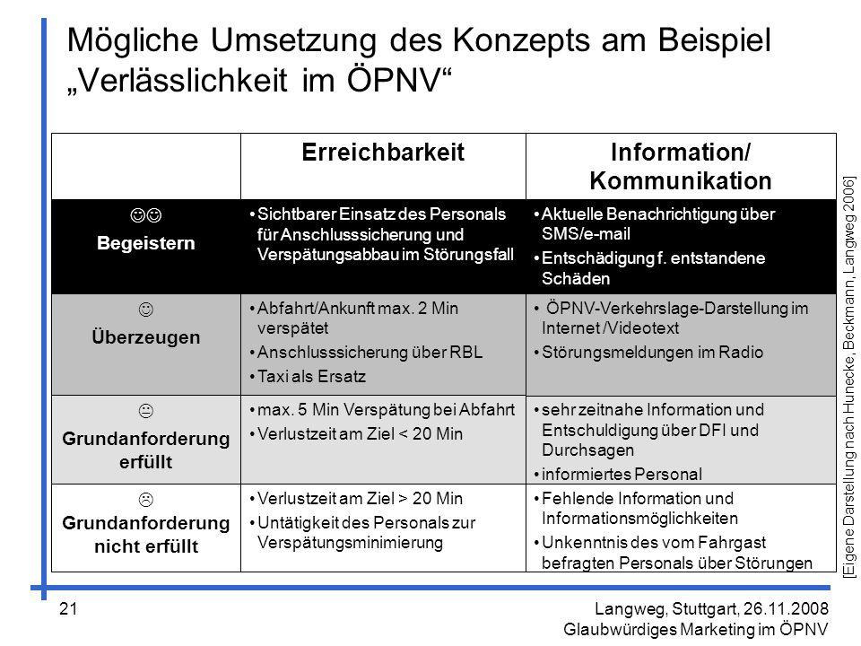 """Mögliche Umsetzung des Konzepts am Beispiel """"Verlässlichkeit im ÖPNV"""