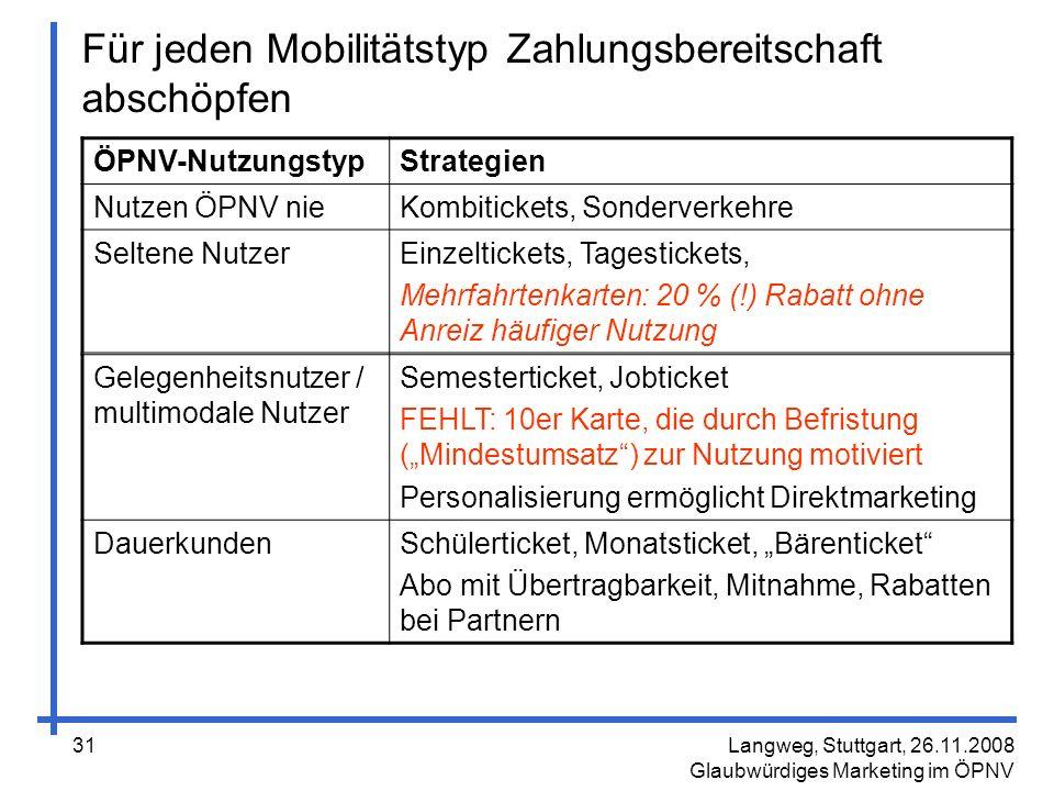 Für jeden Mobilitätstyp Zahlungsbereitschaft abschöpfen
