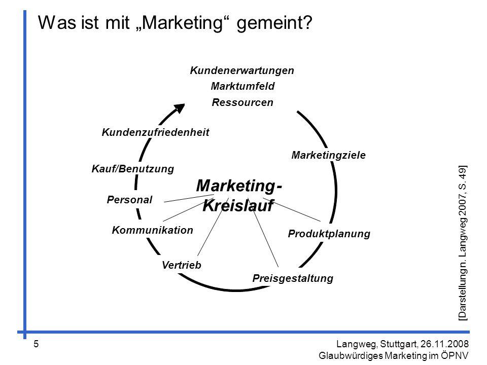 """Was ist mit """"Marketing gemeint"""