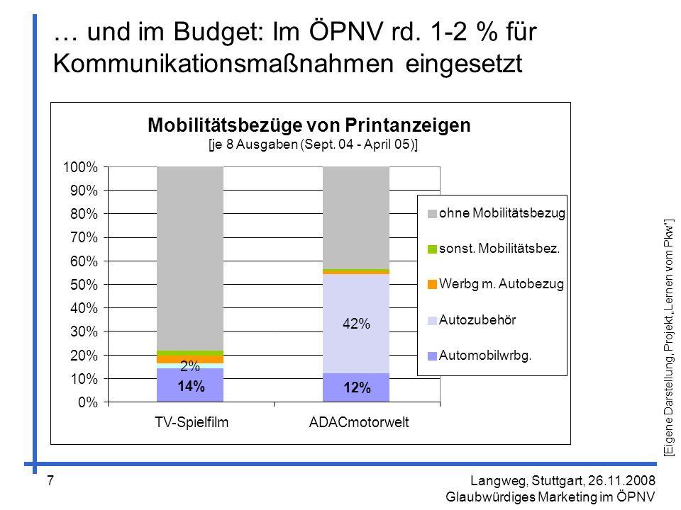 … und im Budget: Im ÖPNV rd