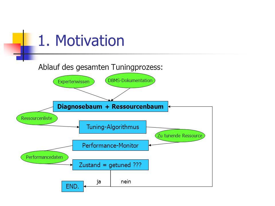 Diagnosebaum + Ressourcenbaum