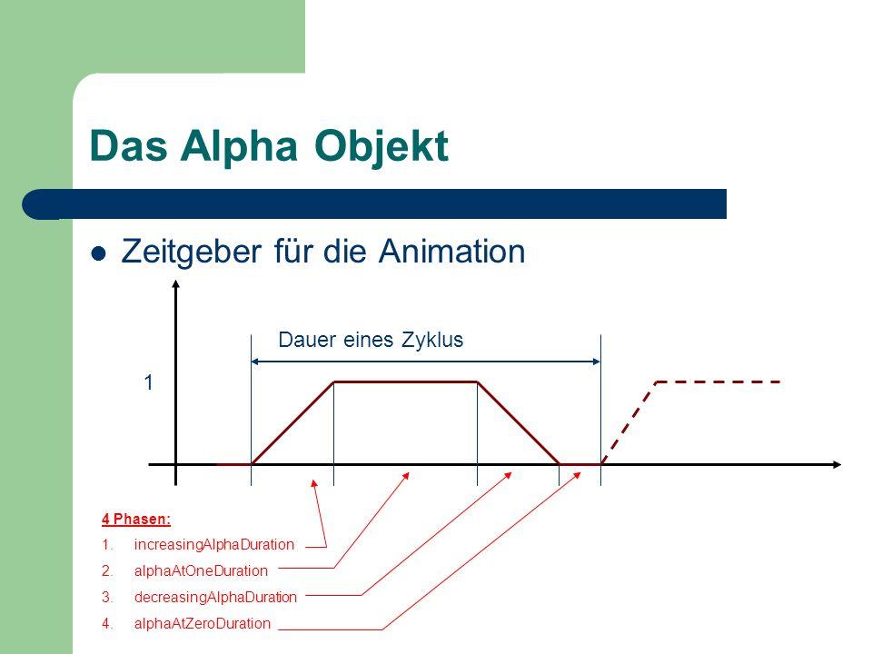 Das Alpha Objekt Zeitgeber für die Animation Dauer eines Zyklus 1