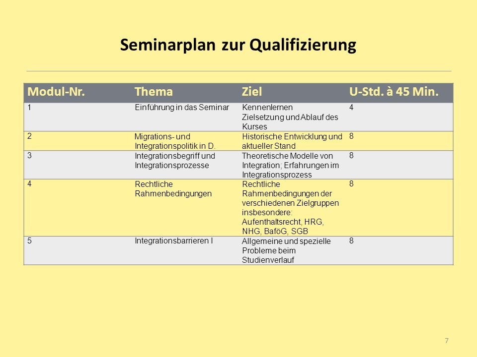 Seminarplan zur Qualifizierung