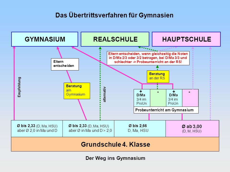Das Übertrittsverfahren für Gymnasien