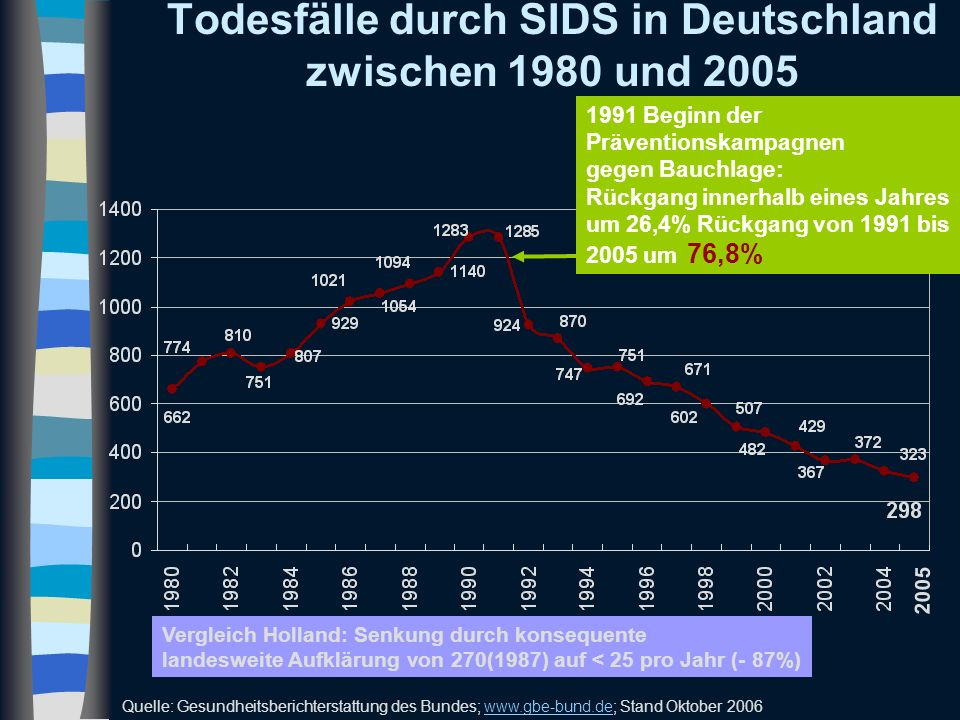 Todesfälle durch SIDS in Deutschland zwischen 1980 und 2005