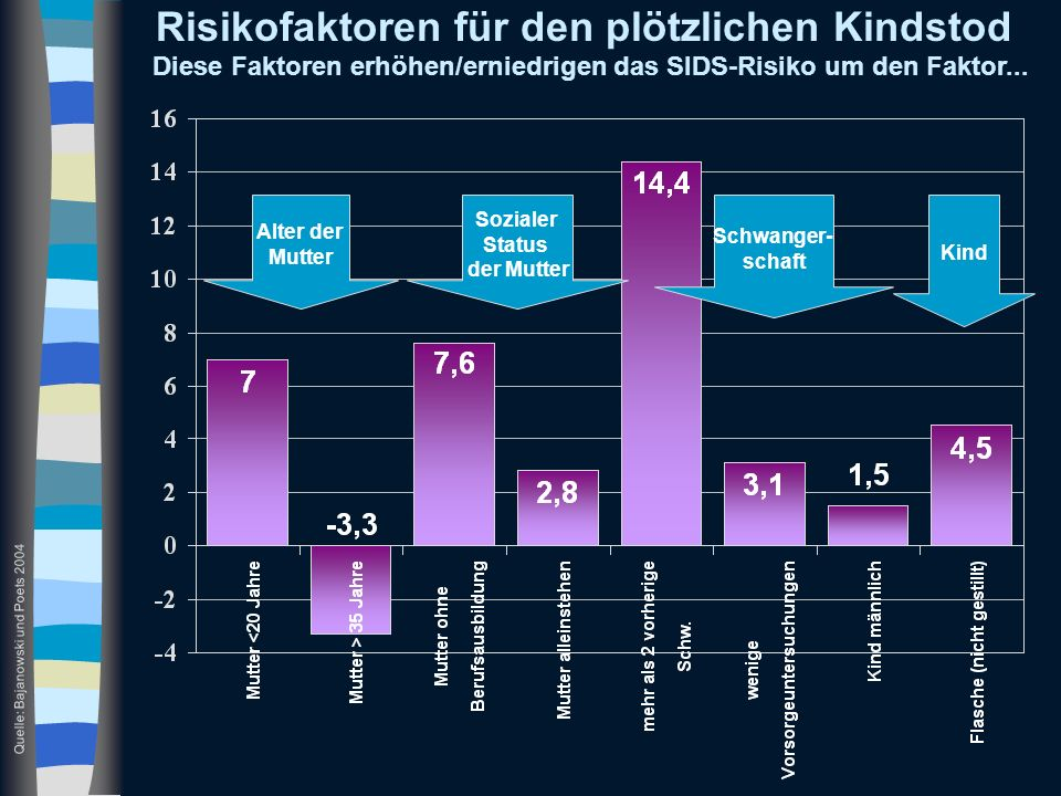 Risikofaktoren für den plötzlichen Kindstod