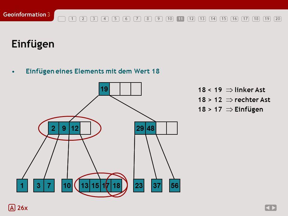 11 Einfügen. Einfügen eines Elements mit dem Wert 18 (Idealfall) 2. 9. 12. 13. 15. 17. 1. 3.