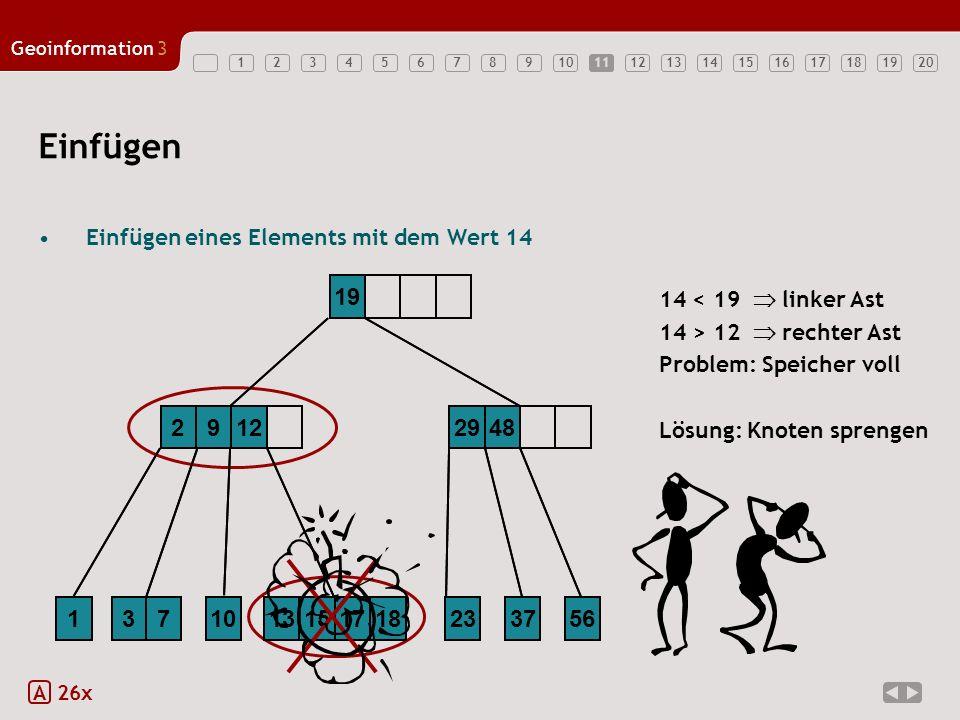 11 Einfügen. Einfügen eines Elements mit dem Wert 14 (Problemfall) 2. 9. 12. 13. 15. 17. 1.