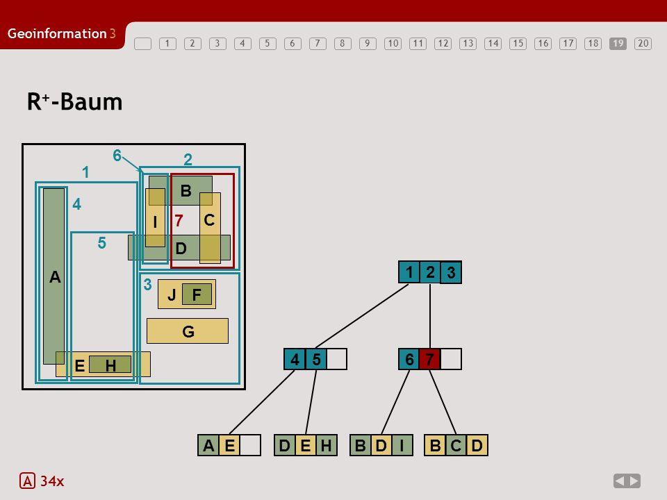 R+-Baum 6 2 1 E H A B D G J F C I 7 4 5 1 2 3 3 4 5 6 7 A E D E H B D