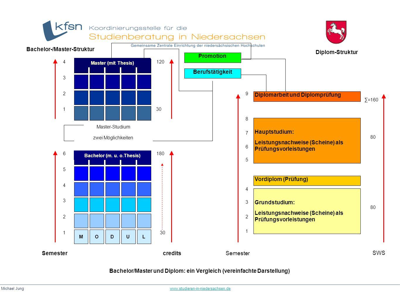 Bachelor-/Master-Struktur Diplom-Struktur Promotion