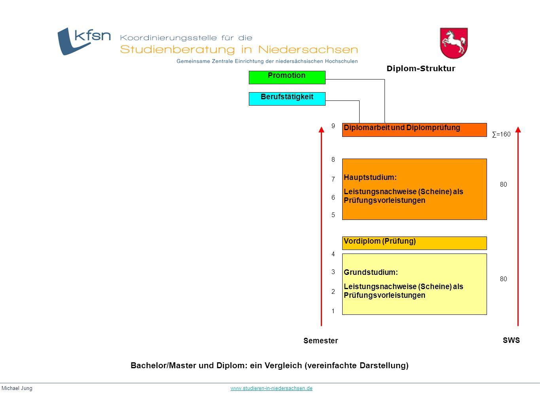 Bachelor/Master und Diplom: ein Vergleich (vereinfachte Darstellung)