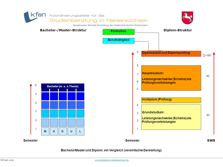 Bachelor-/Master-Struktur Promotion Diplom-Struktur