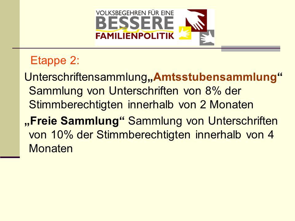"""Etappe 2: Unterschriftensammlung""""Amtsstubensammlung Sammlung von Unterschriften von 8% der Stimmberechtigten innerhalb von 2 Monaten."""