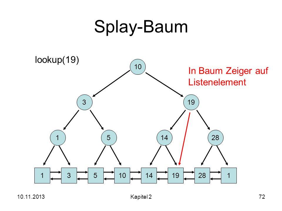 Splay-Baum lookup(19) In Baum Zeiger auf Listenelement 10 3 19 1 5 14