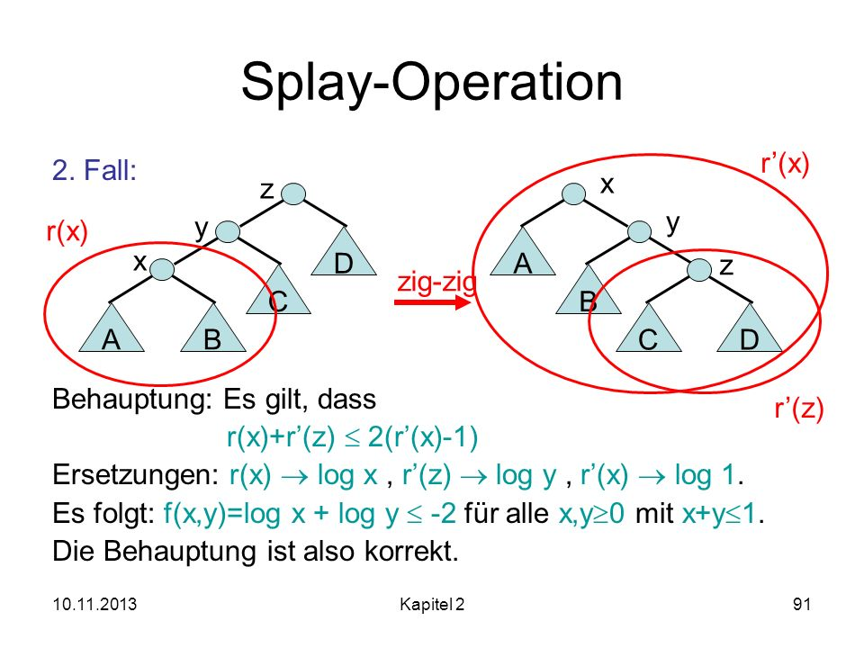 Splay-Operation r'(x) 2. Fall: Behauptung: Es gilt, dass
