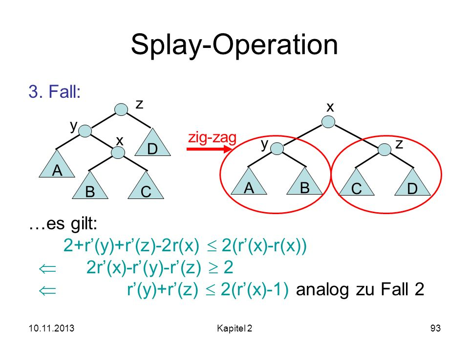 Splay-Operation 3. Fall: …es gilt: 2+r'(y)+r'(z)-2r(x)  2(r'(x)-r(x))