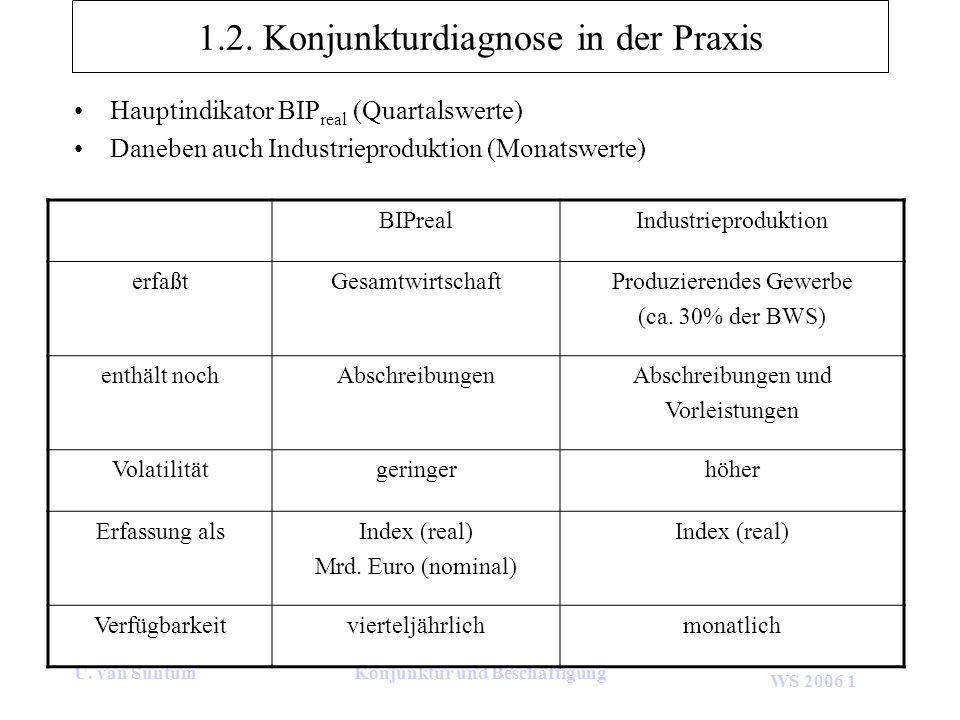 1.2. Konjunkturdiagnose in der Praxis