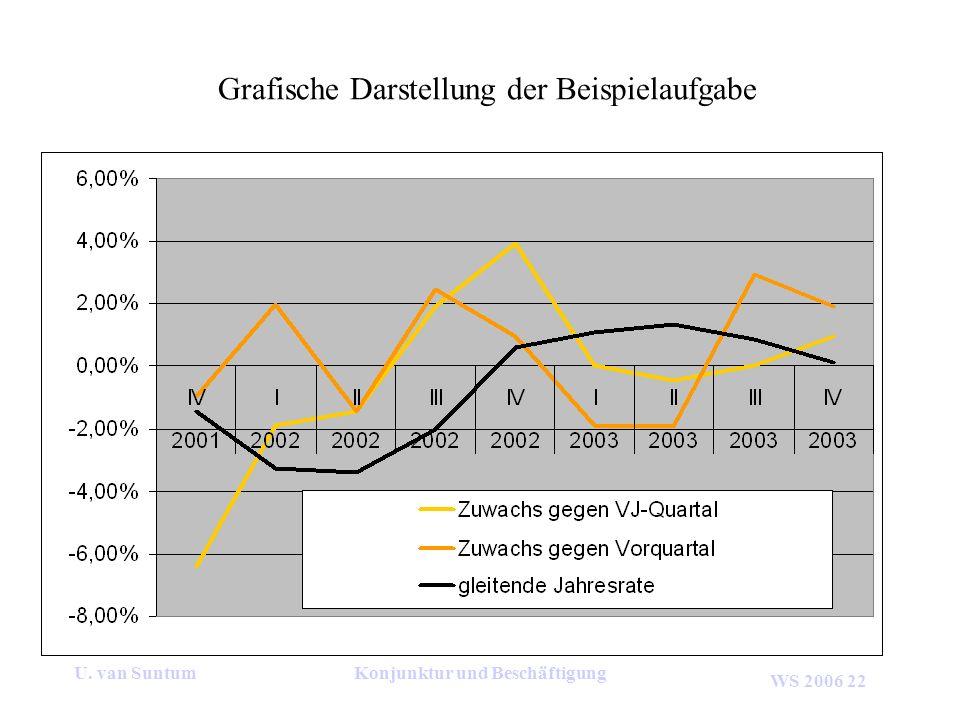 Grafische Darstellung der Beispielaufgabe