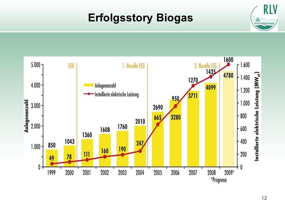 Erfolgsstory Biogas