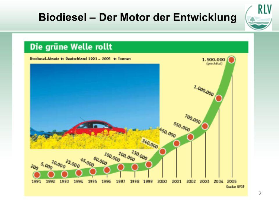 Biodiesel – Der Motor der Entwicklung